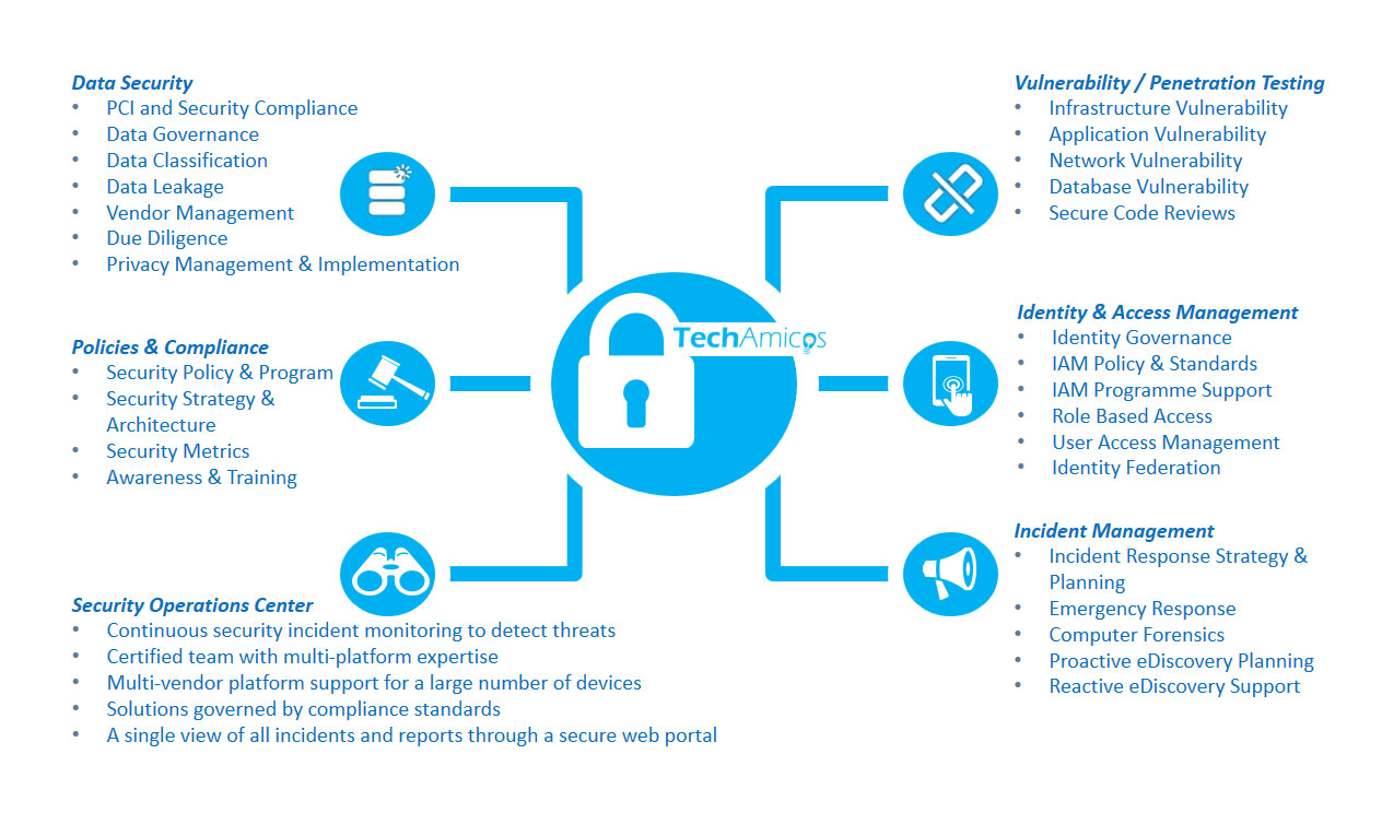 It Security Techamicos Data Strategy Looking For More Efficiency Around Your Compliance And Initiatives We Understand That All Businesses Are Different Thats Why Our Managed